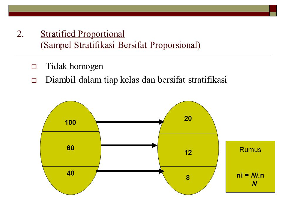 Stratified Proportional (Sampel Stratifikasi Bersifat Proporsional)