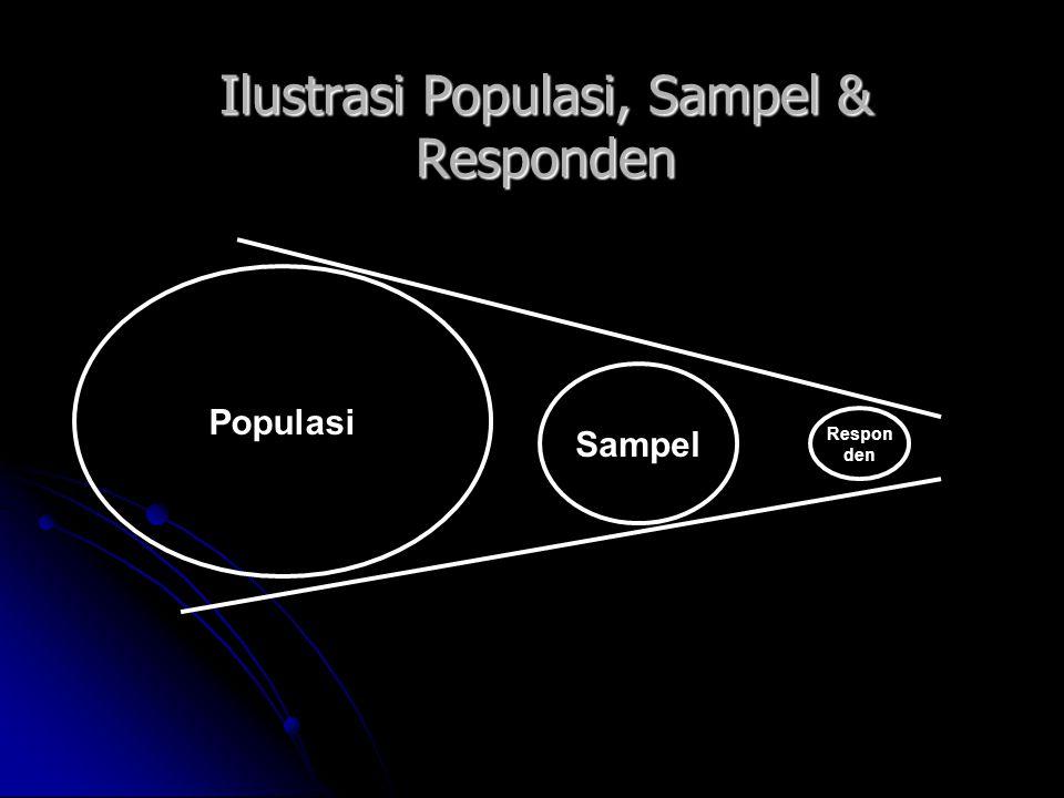 Ilustrasi Populasi, Sampel & Responden