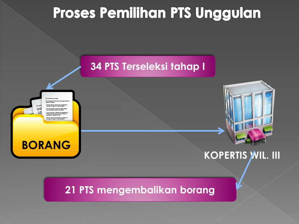 Proses Pemilihan PTS Unggulan 21 PTS mengembalikan borang