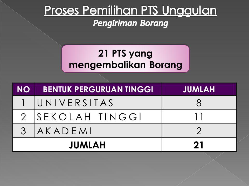 21 PTS yang mengembalikan Borang BENTUK PERGURUAN TINGGI