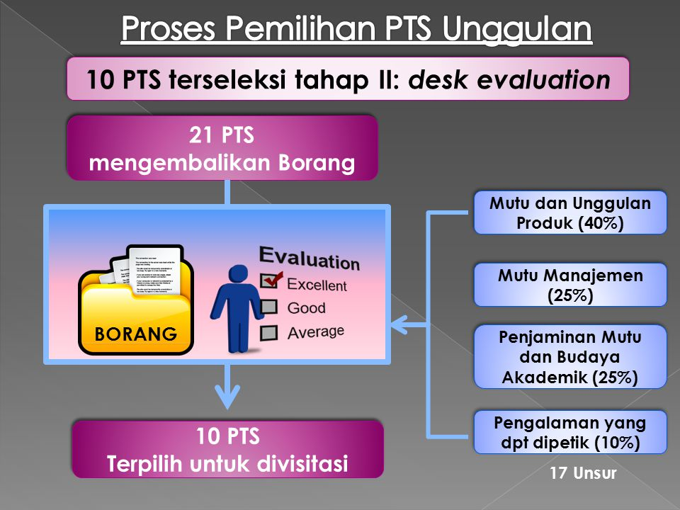 Proses Pemilihan PTS Unggulan