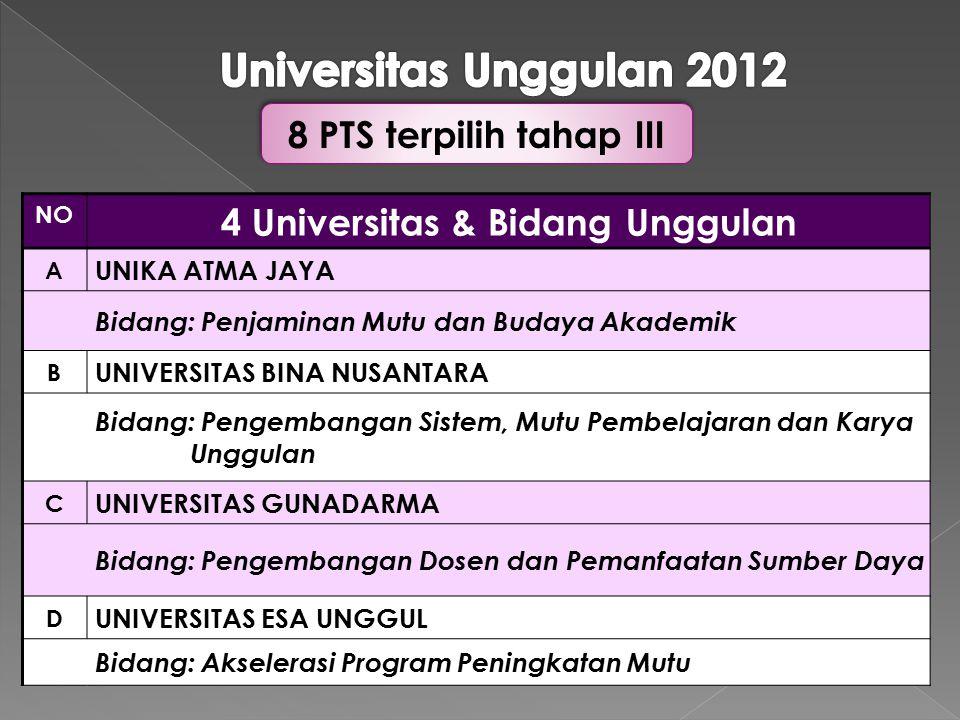 4 Universitas & Bidang Unggulan