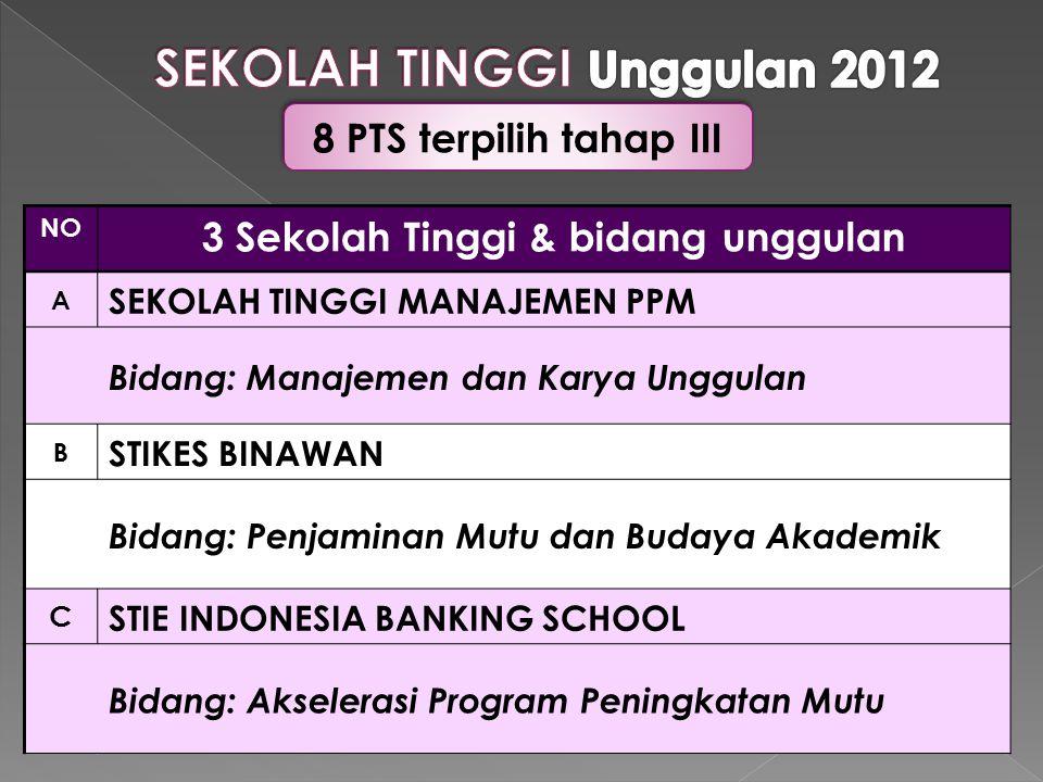 SEKOLAH TINGGI Unggulan 2012 3 Sekolah Tinggi & bidang unggulan