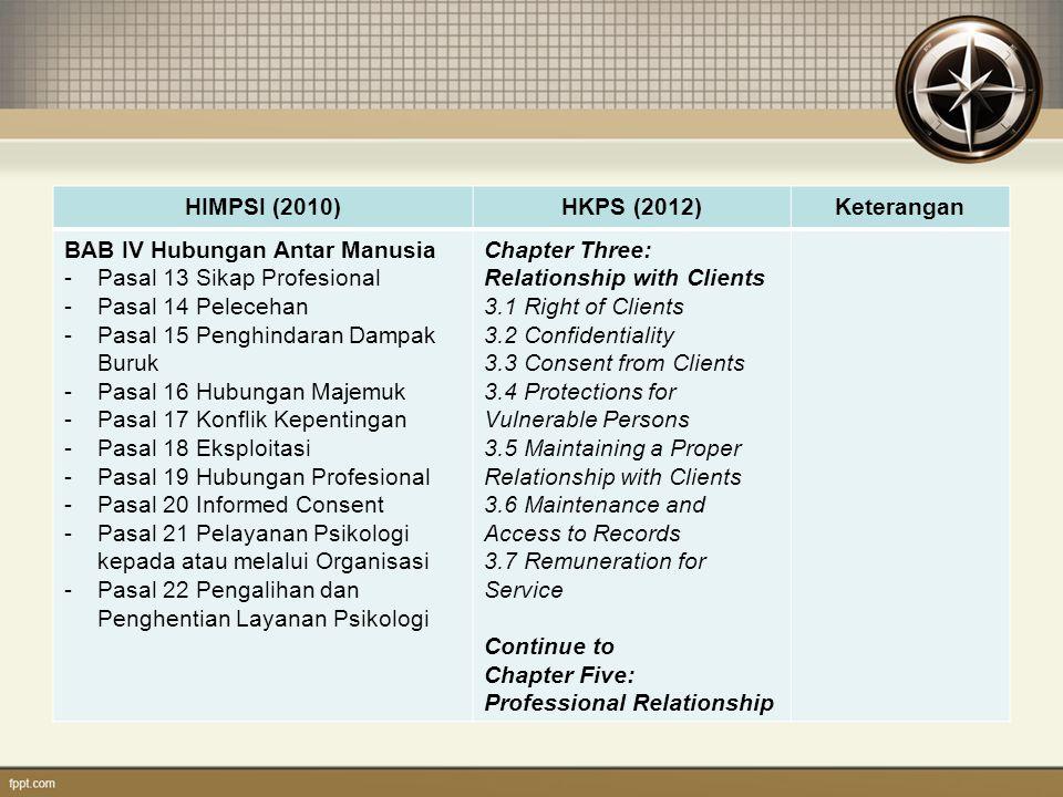 HIMPSI (2010) HKPS (2012) Keterangan. BAB IV Hubungan Antar Manusia. Pasal 13 Sikap Profesional.