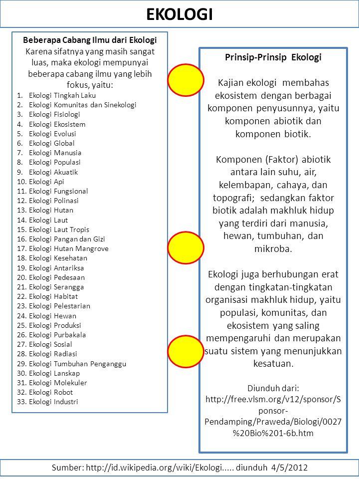 Beberapa Cabang Ilmu dari Ekologi Prinsip-Prinsip Ekologi
