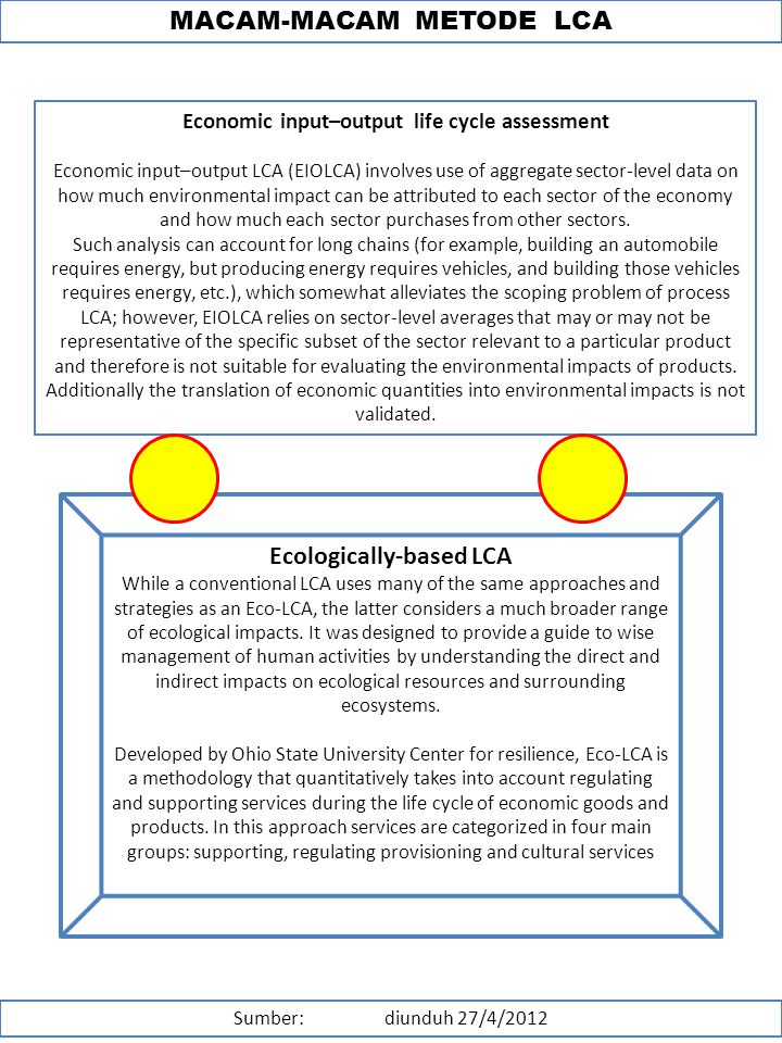 Economic input–output life cycle assessment Ecologically-based LCA