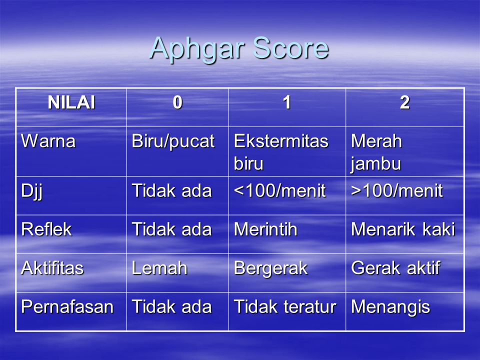 Aphgar Score NILAI 1 2 Warna Biru/pucat Ekstermitas biru Merah jambu
