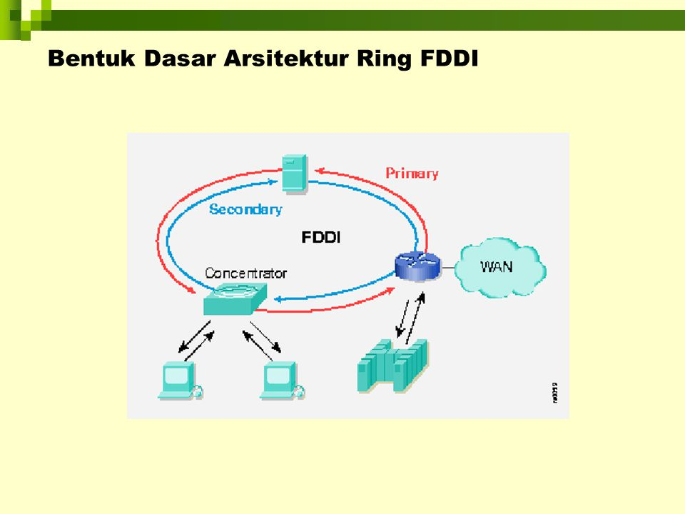 Bentuk Dasar Arsitektur Ring FDDI