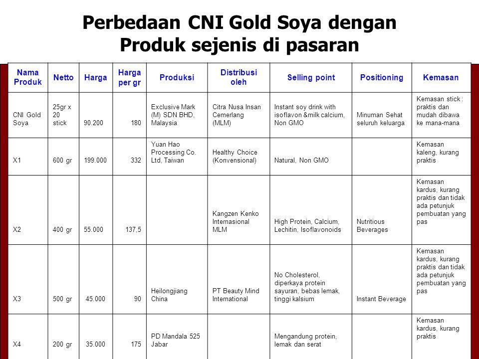 Perbedaan CNI Gold Soya dengan Produk sejenis di pasaran