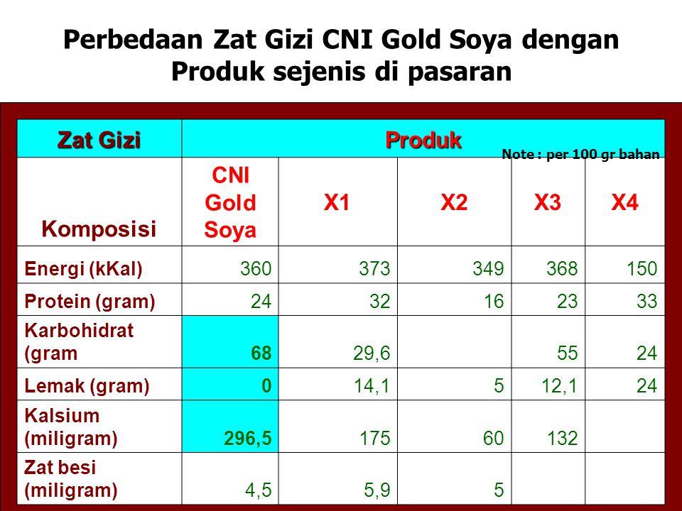 Perbedaan Zat Gizi CNI Gold Soya dengan Produk sejenis di pasaran
