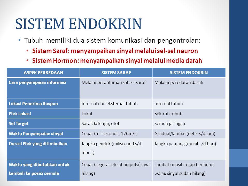 SISTEM ENDOKRIN Tubuh memiliki dua sistem komunikasi dan pengontrolan: