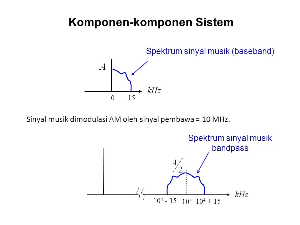 Komponen-komponen Sistem