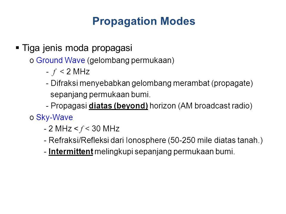 Propagation Modes Tiga jenis moda propagasi