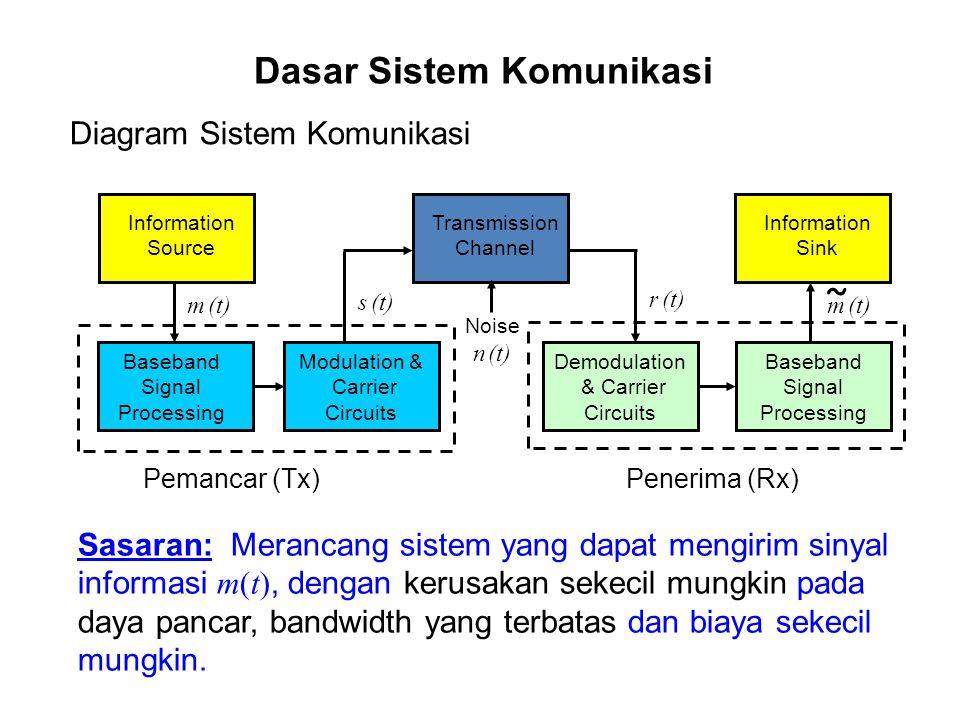 Dasar Sistem Komunikasi