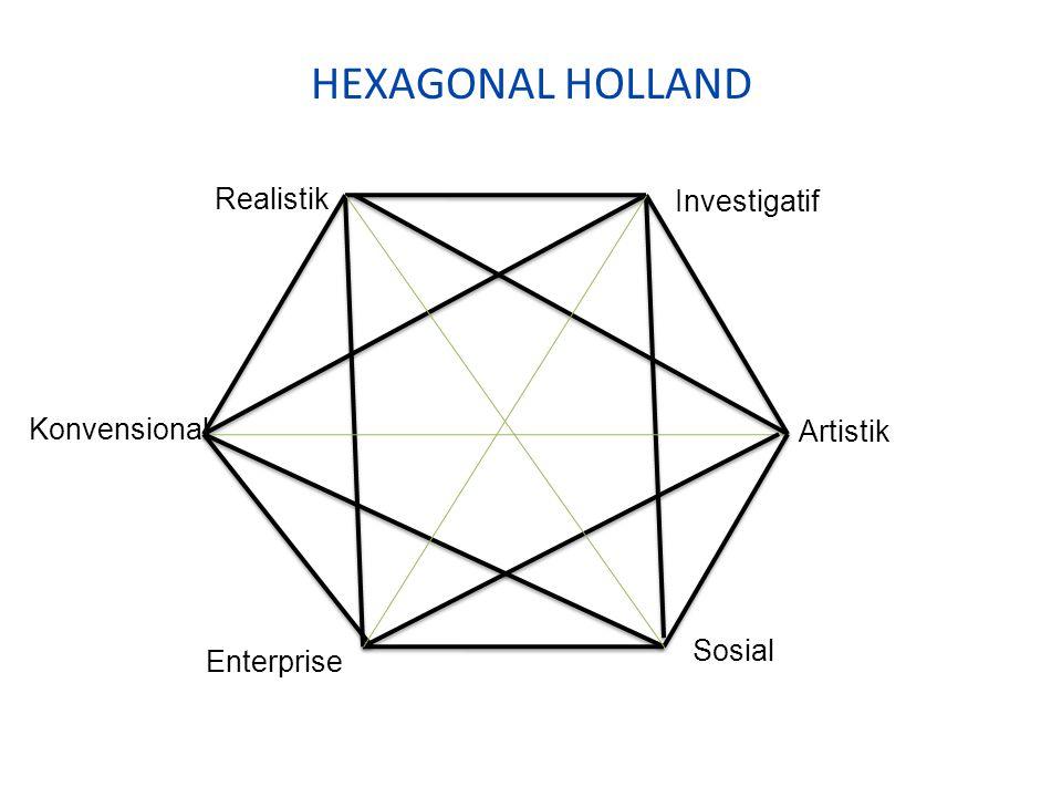 HEXAGONAL HOLLAND Realistik Investigatif Konvensional Artistik Sosial