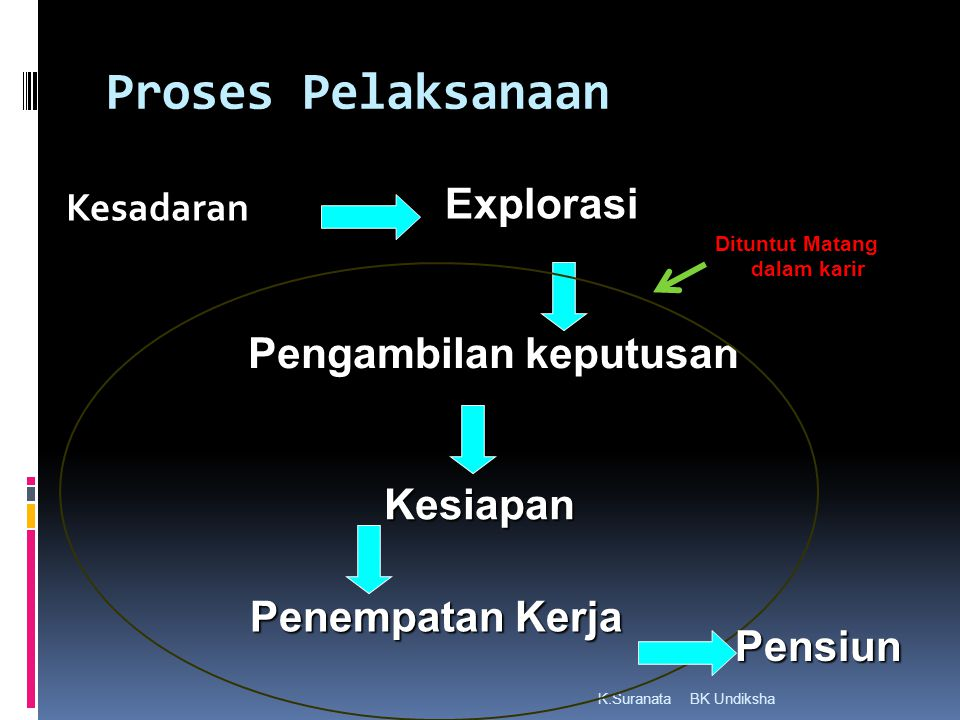 Proses Pelaksanaan Explorasi Pengambilan keputusan Kesiapan