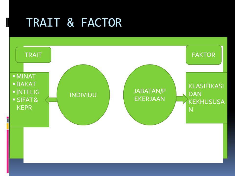 TRAIT & FACTOR FAKTOR TRAIT MINAT BAKAT JABATAN/PEKERJAAN INDIVIDU