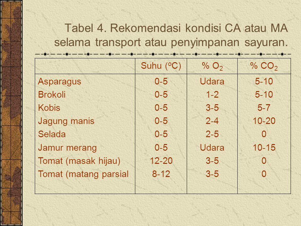 Tabel 4. Rekomendasi kondisi CA atau MA selama transport atau penyimpanan sayuran.