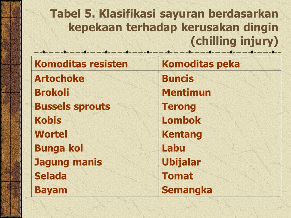 Tabel 5. Klasifikasi sayuran berdasarkan kepekaan terhadap kerusakan dingin (chilling injury)