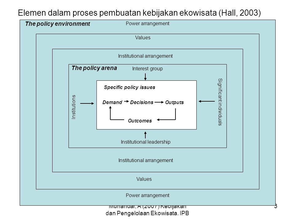 Elemen dalam proses pembuatan kebijakan ekowisata (Hall, 2003)