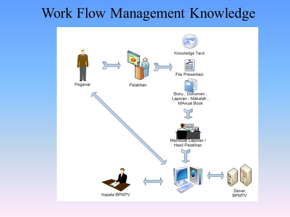 Work Flow Management Knowledge