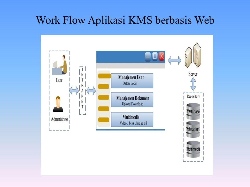 Work Flow Aplikasi KMS berbasis Web
