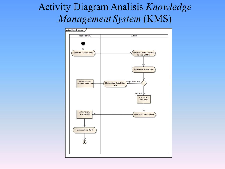 Activity Diagram Analisis Knowledge Management System (KMS)