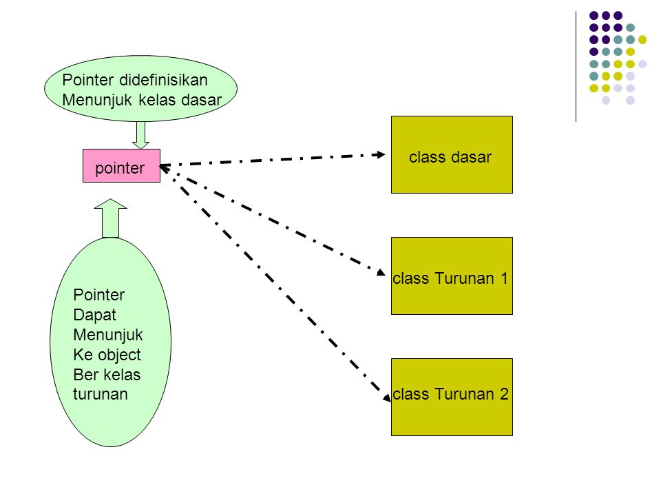Pointer didefinisikan