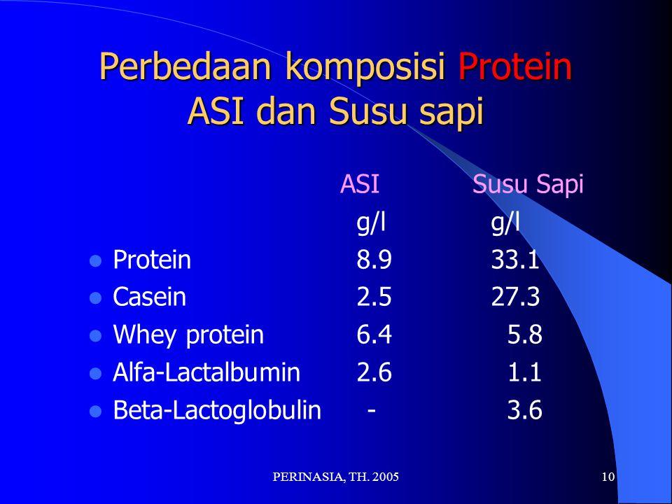 Perbedaan komposisi Protein ASI dan Susu sapi