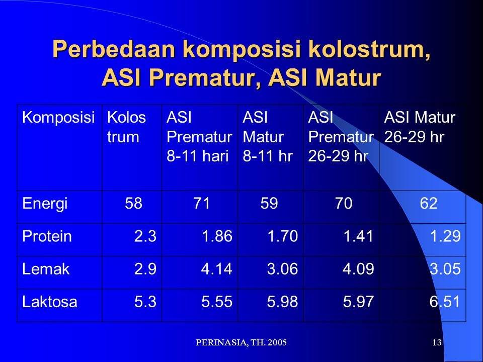 Perbedaan komposisi kolostrum, ASI Prematur, ASI Matur