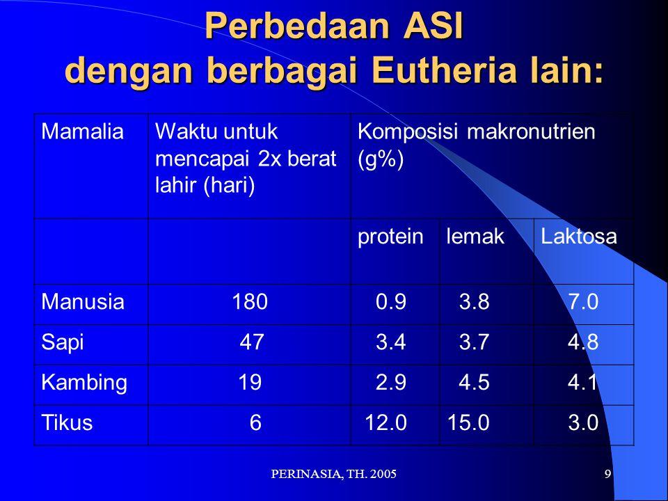 Perbedaan ASI dengan berbagai Eutheria lain: