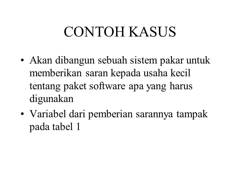 CONTOH KASUS Akan dibangun sebuah sistem pakar untuk memberikan saran kepada usaha kecil tentang paket software apa yang harus digunakan.