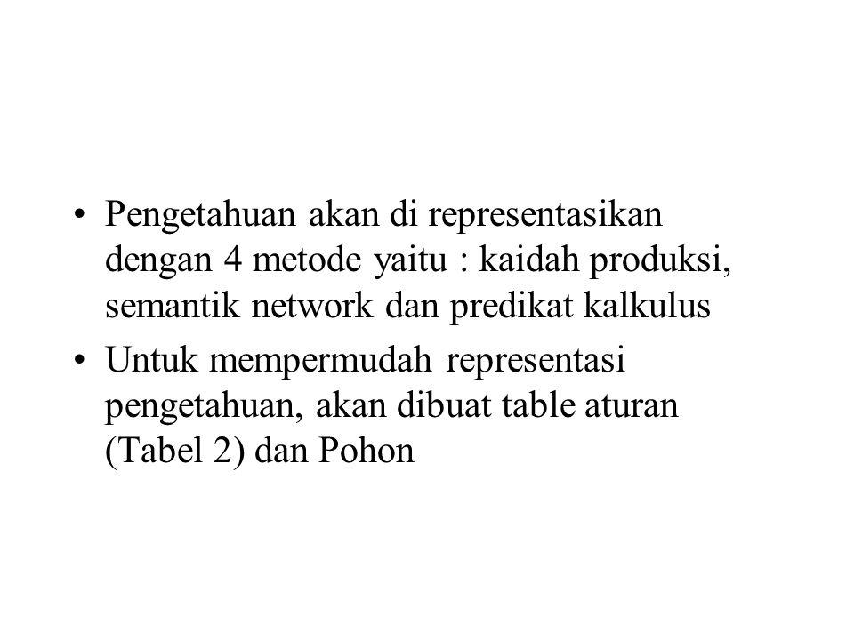 Pengetahuan akan di representasikan dengan 4 metode yaitu : kaidah produksi, semantik network dan predikat kalkulus