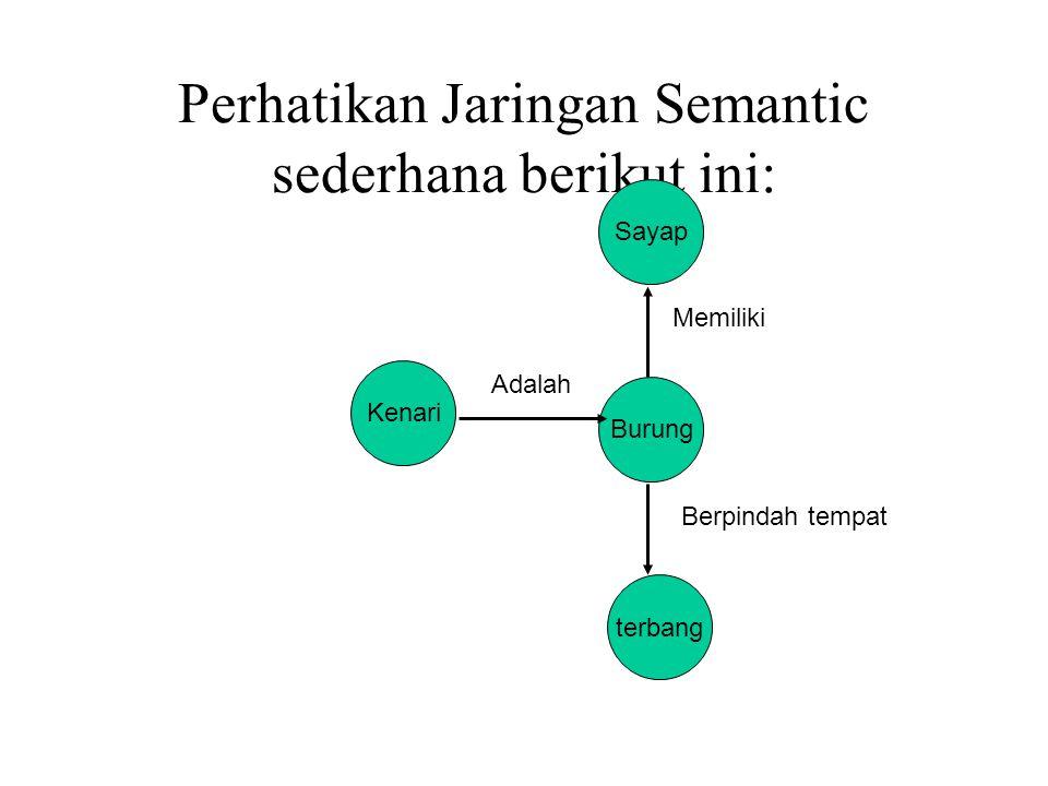 Perhatikan Jaringan Semantic sederhana berikut ini: