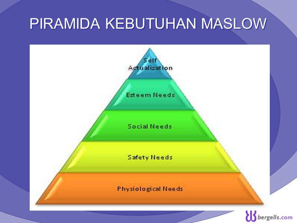 PIRAMIDA KEBUTUHAN MASLOW