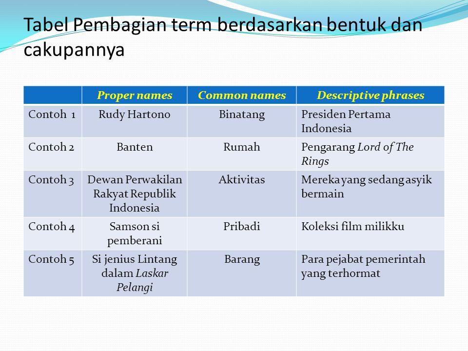 Tabel Pembagian term berdasarkan bentuk dan cakupannya