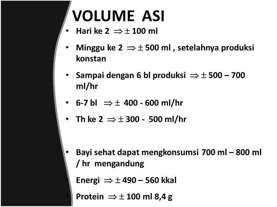 VOLUME ASI Hari ke 2   100 ml. Minggu ke 2   500 ml , setelahnya produksi konstan. Sampai dengan 6 bl produksi   500 – 700 ml/hr.