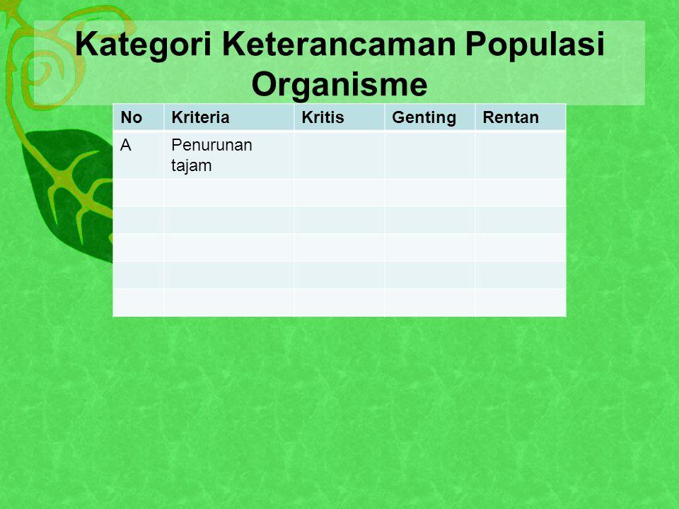 Kategori Keterancaman Populasi Organisme