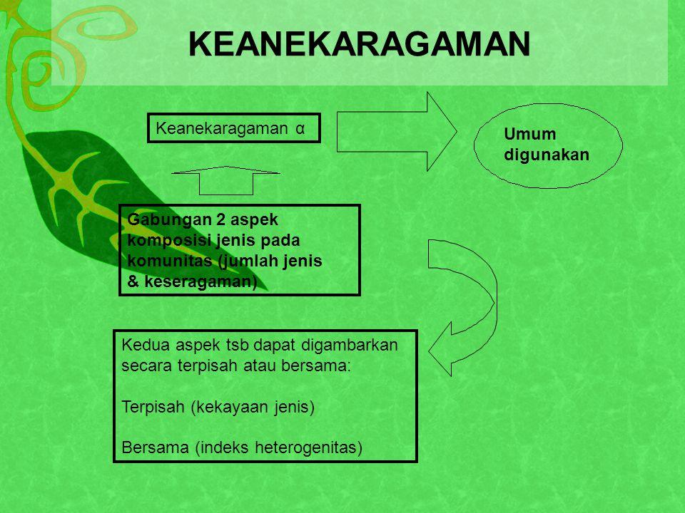 KEANEKARAGAMAN Keanekaragaman α Umum digunakan