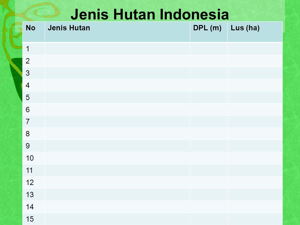 Jenis Hutan Indonesia No Jenis Hutan DPL (m) Lus (ha) 1 2 3 4 5 6 7 8