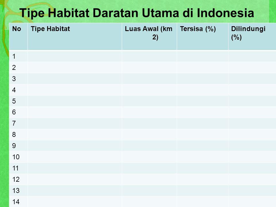 Tipe Habitat Daratan Utama di Indonesia