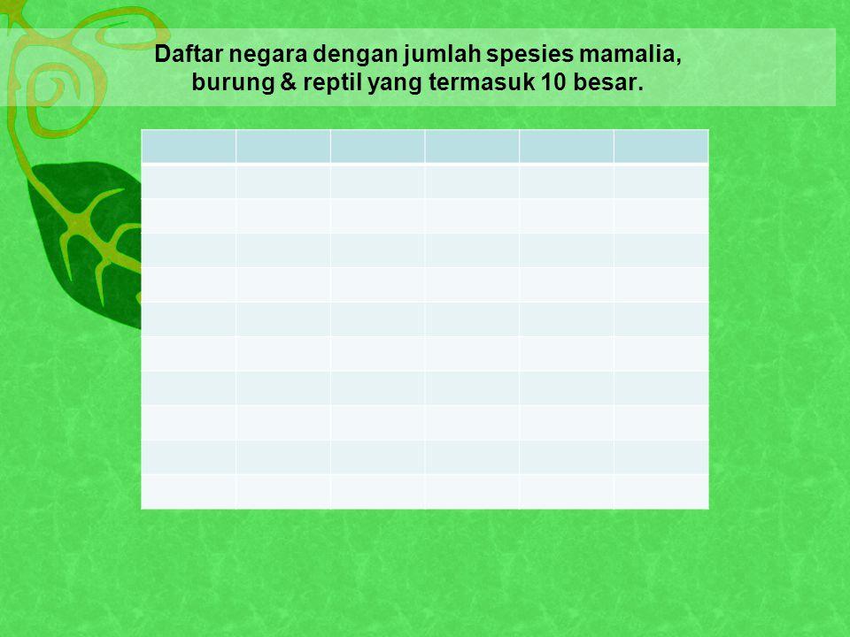Daftar negara dengan jumlah spesies mamalia, burung & reptil yang termasuk 10 besar.