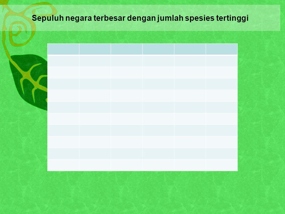 Sepuluh negara terbesar dengan jumlah spesies tertinggi