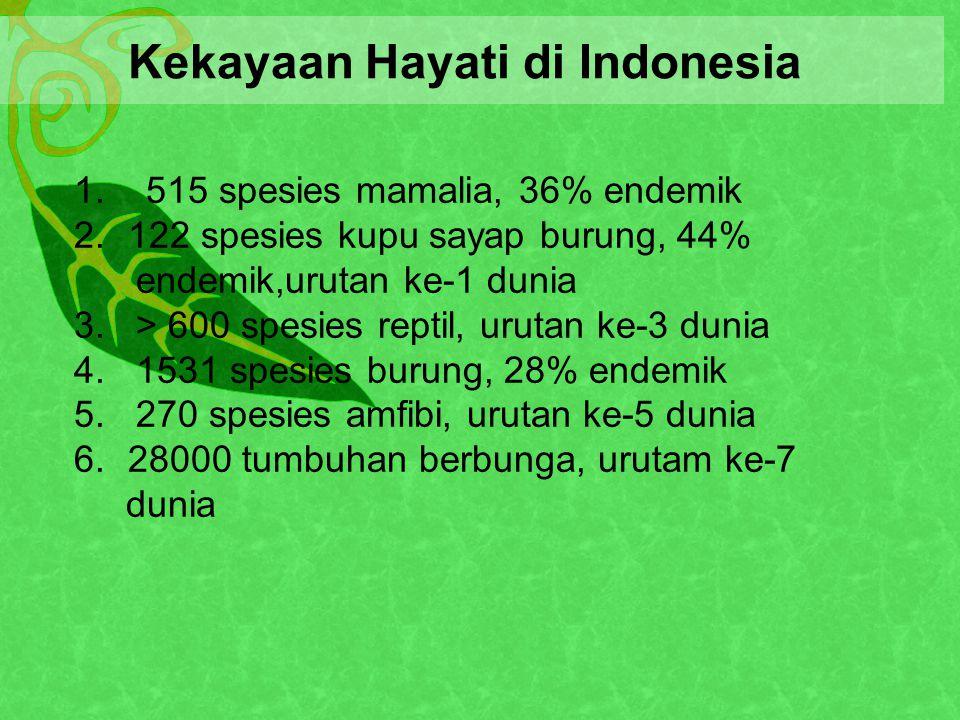 Kekayaan Hayati di Indonesia