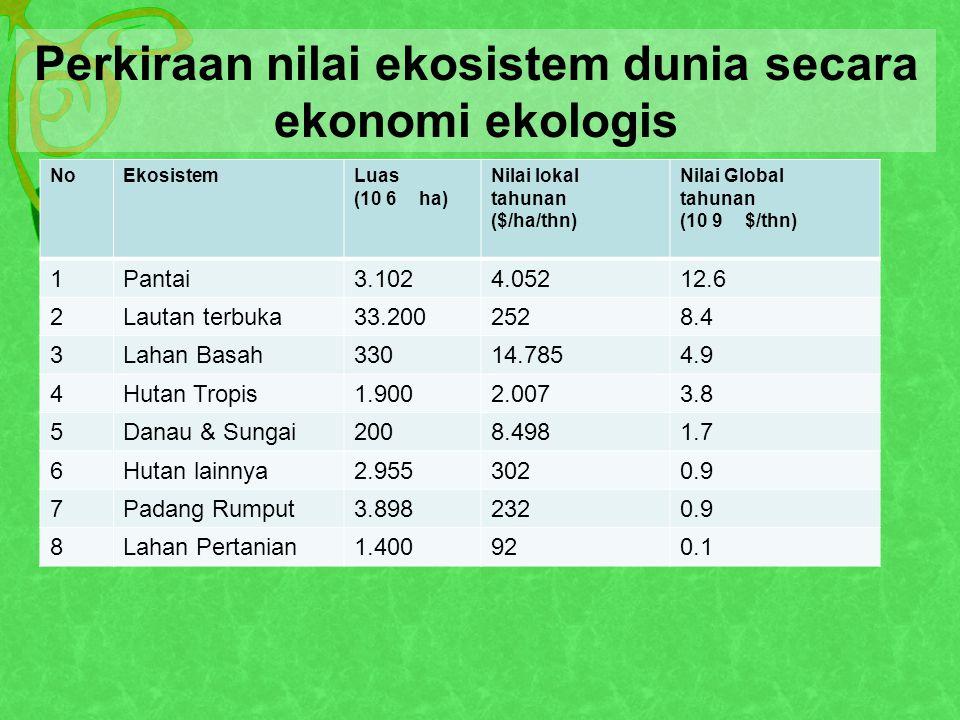 Perkiraan nilai ekosistem dunia secara ekonomi ekologis