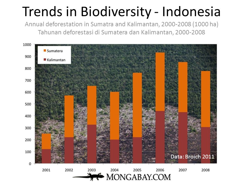 Trends in Biodiversity - Indonesia