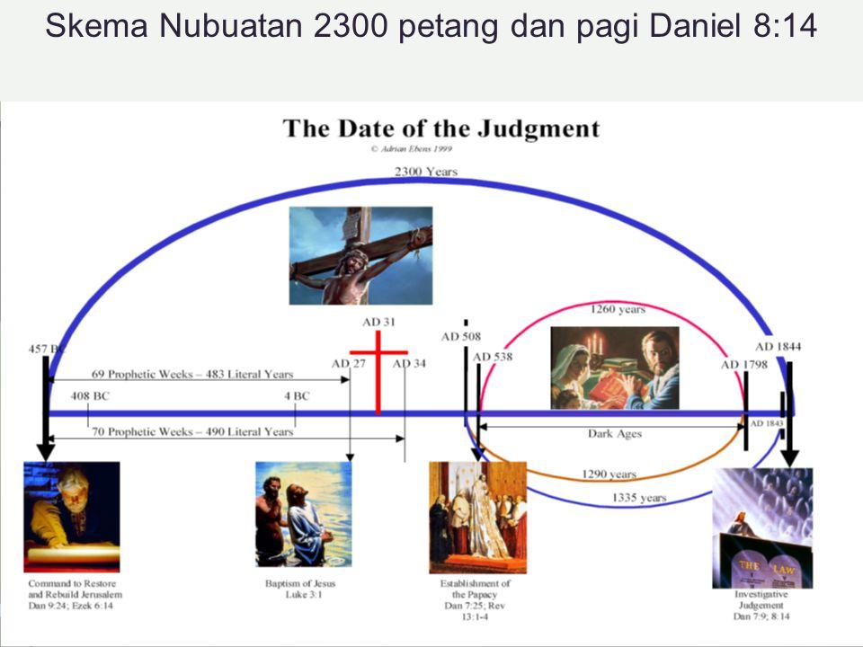 Skema Nubuatan 2300 petang dan pagi Daniel 8:14