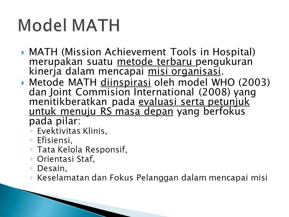 Model MATH MATH (Mission Achievement Tools in Hospital) merupakan suatu metode terbaru pengukuran kinerja dalam mencapai misi organisasi.