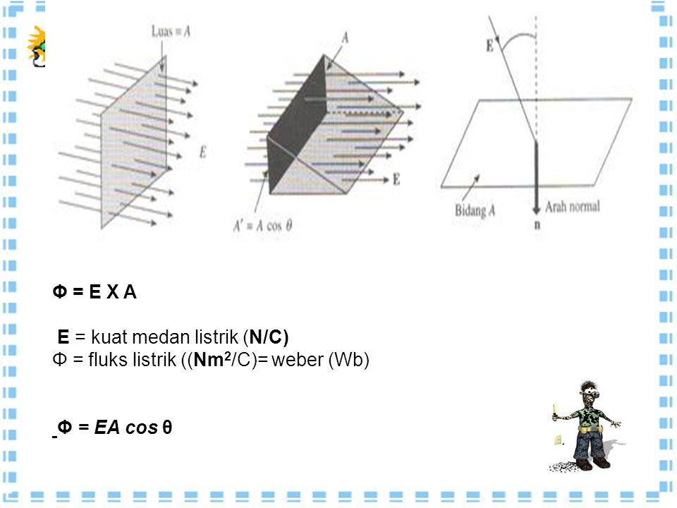 Φ = E X A E = kuat medan listrik (N/C) Φ = fluks listrik ((Nm2/C)= weber (Wb) Φ = EA cos θ
