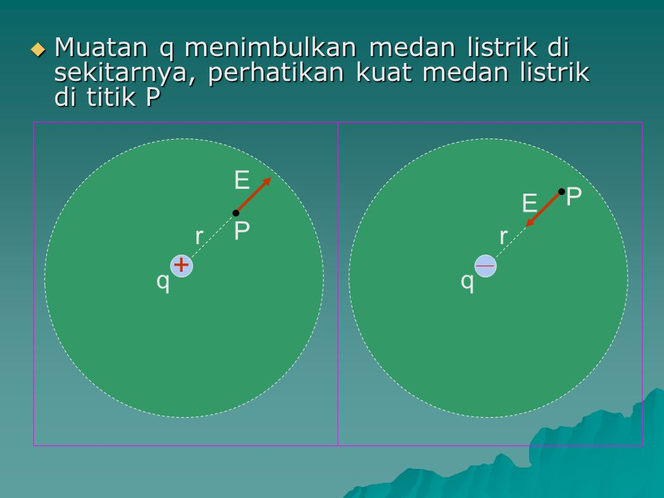 Muatan q menimbulkan medan listrik di sekitarnya, perhatikan kuat medan listrik di titik P